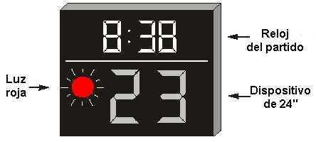 Baloncesto: Reloj y dispositivo de veinticuatro segundos para principales competiciones oficiales de FIBA