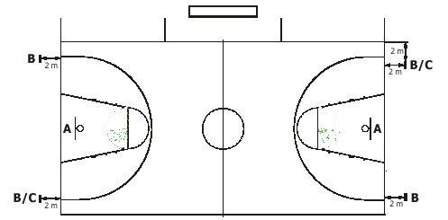 Baloncesto: Situación de los monitores de 24 segundos