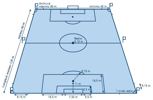 Futbol: Medidas métricas