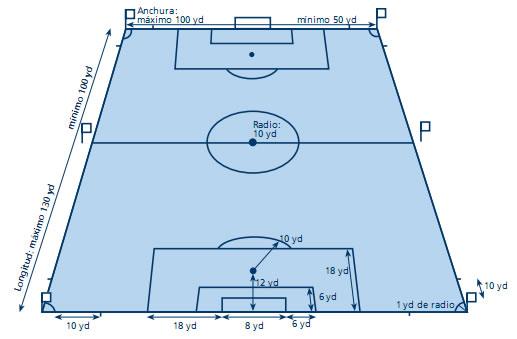 Futbol: Medidas inglesas